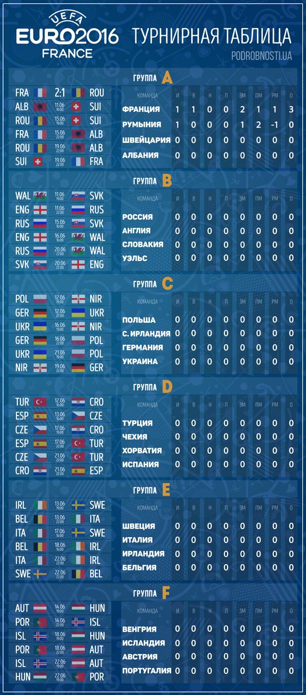 платежного поручения евро-2016 турнирная таблица смотреть могут