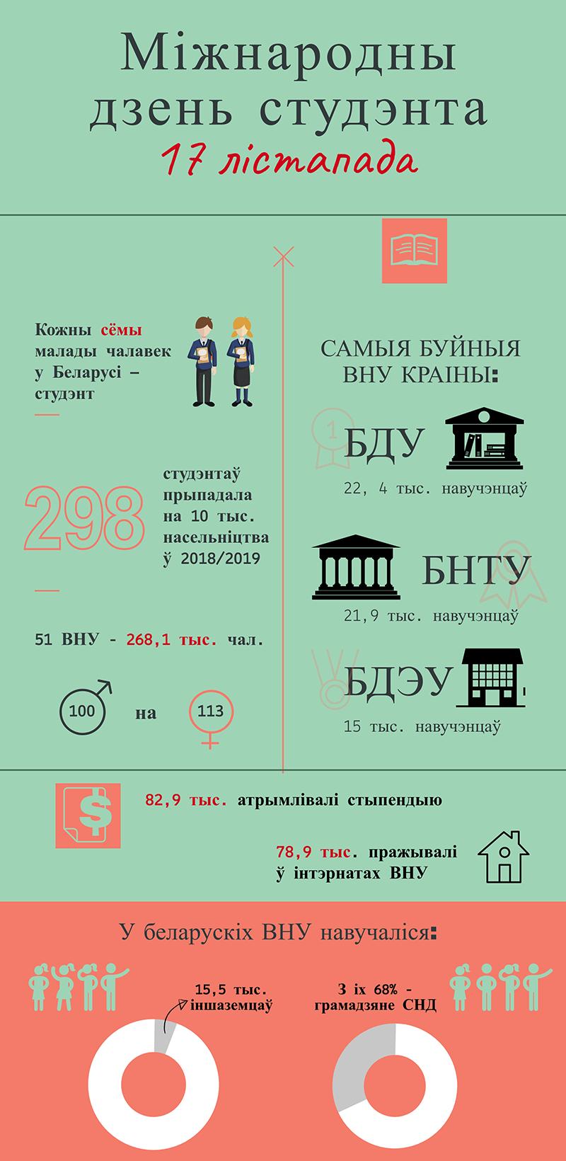 Інфаграфіка Юліі Адамовіч.