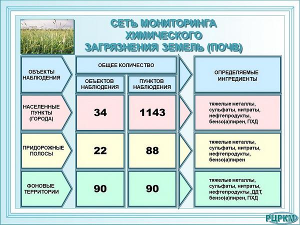 Сеть мониторинга химического загрязнения земель (почв).