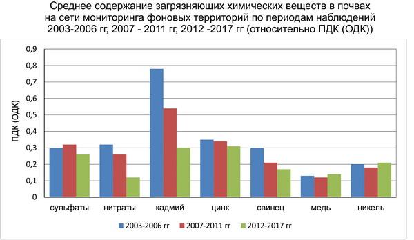 Среднее содержание загрязняющих химических веществ в почвах на сети мониторинга фоновых территорий по периодам наблюдений 2003-2006 гг., 2007-2011 гг., 2012-2017 гг. (относительно ПДК (ОДК)).