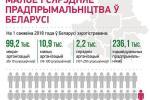 Малое і сярэдняе прадпрымальніцтва ў Беларусі