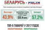 Расія захоўвае ролю асноўнага гандлёвага партнёра Беларусі