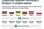 Суадносіны гараджан і вяскоўцаў у Беларусі і ў суседніх краінах