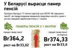У Беларусі вырасце памер пенсій