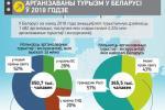 Арганізаваны турызм у Беларусі ў 2018 годзе