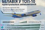 Белавія ўвайшла ў топ-10 пунктуальных авіякампаній