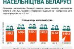 Насельніцтва Беларусі