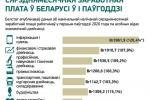 Сярэднямесячная заработная плата ў Беларусі ў I паўгоддзі