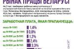 Рынак працы Беларусі