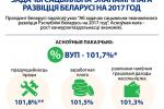 Задачы сацыяльна-эканамічнага развіцця Беларусі на 2017 год