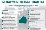 Беларусь: лічбы і факты