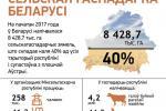 Сельская гаспадарка Беларусі
