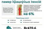 У Беларусі вырасце памер працоўных пенсій