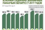 Асноўныя сацыяльна-эканамічныя паказчыкі Беларусі ў 2017 годзе