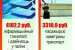 Средние зарплаты по сферам деятельности