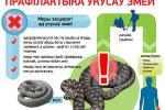 Прафілактыка ўкусаў змей