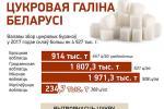 Цукровая галіна Беларусі