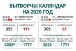 Вытворчы каляндар на 2020 год