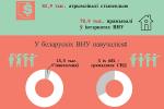 У Беларусі студэнт – кожны сёмы малады чалавек