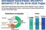 Мэтавыя паказчыкі экспарту Беларусі ў ЕС на 2018-2020 гады