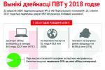 Вынікі дзейнасці ПВТ у 2018 годзе
