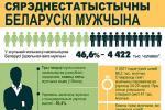 Сярэднестатыстычны беларускі мужчына