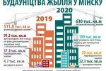 Будаўніцтва жылля ў Мінску