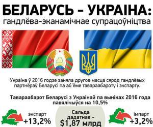 У Беларусі і Украіны вялікі патэнцыял для супрацоўніцтва